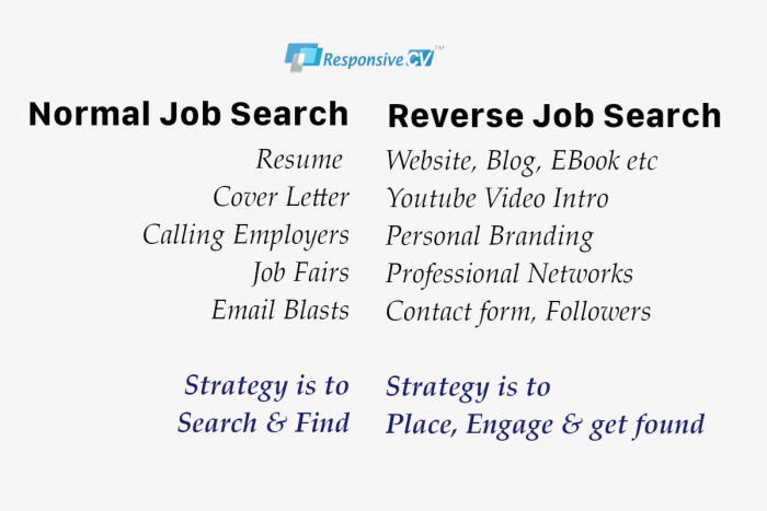 Reverse Job Search Versus Normal Job Search Methodology